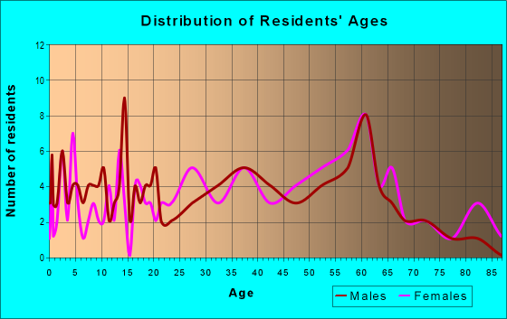 Age and Sex of Residents in zip code 26574