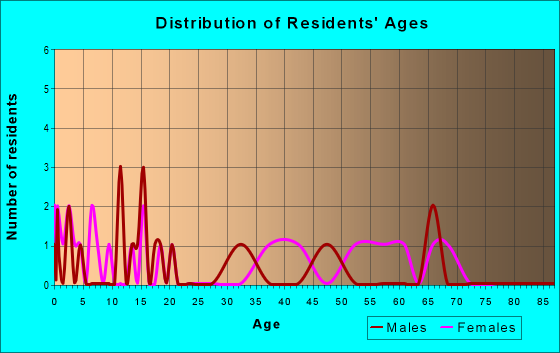 Age and Sex of Residents in zip code 26684