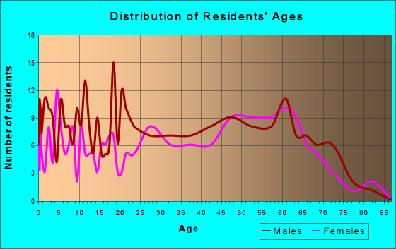 Age and Sex of Residents in zip code 26717