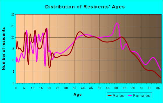 Age and Sex of Residents in zip code 26719