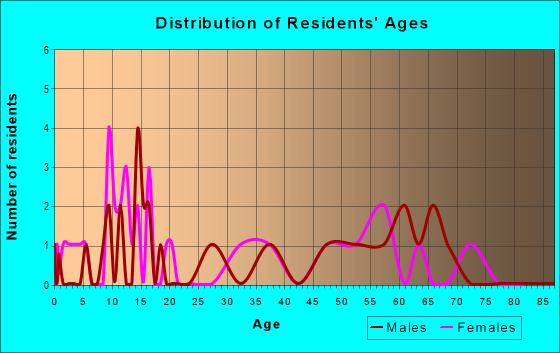 Age and Sex of Residents in zip code 26720