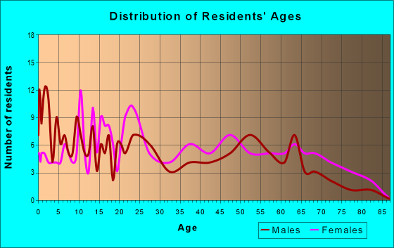 Age and Sex of Residents in zip code 26750