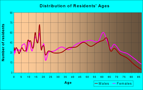 Age and Sex of Residents in zip code 26757
