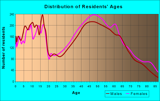 Age and Sex of Residents in zip code 27012