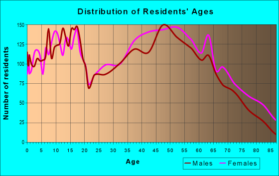 Age and Sex of Residents in zip code 27021