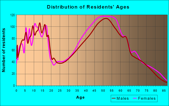 Age and Sex of Residents in zip code 27023