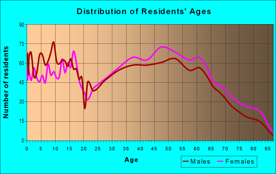 Age and Sex of Residents in zip code 27045