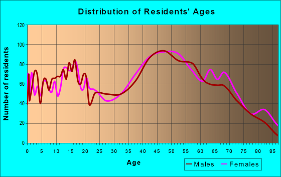 Age and Sex of Residents in zip code 27052