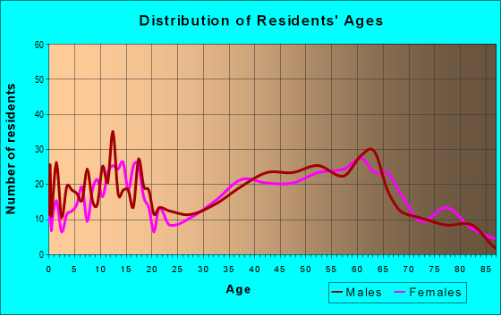 Age and Sex of Residents in zip code 27053