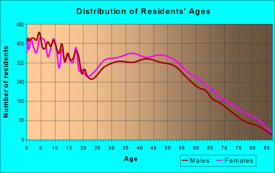 Age and Sex of Residents in zip code 27107