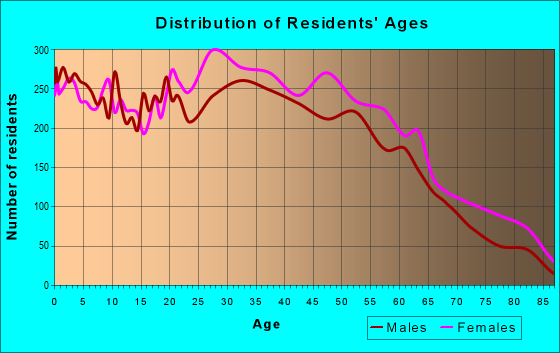 Age and Sex of Residents in zip code 27127