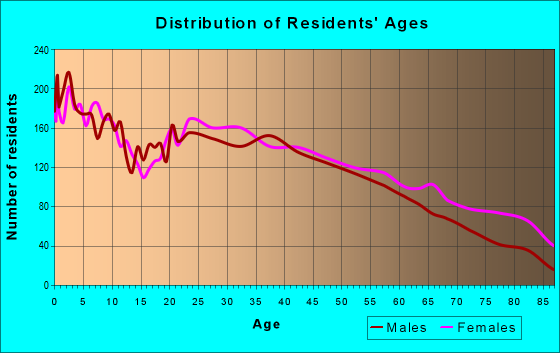 Age and Sex of Residents in zip code 27203
