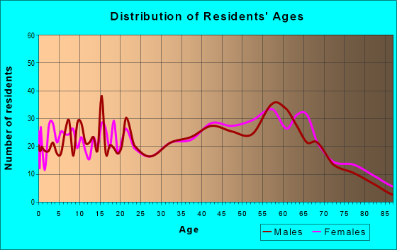 Age and Sex of Residents in zip code 27207