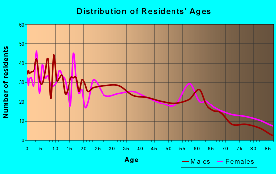 Age and Sex of Residents in zip code 27209
