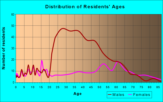 Age and Sex of Residents in zip code 27212