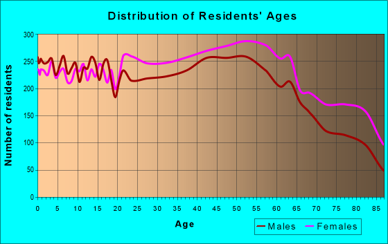 Age and Sex of Residents in zip code 27215