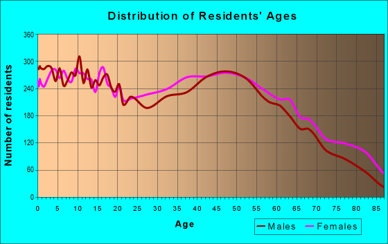 Age and Sex of Residents in zip code 27217