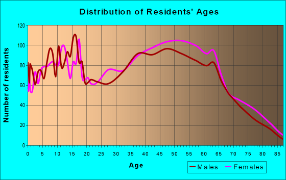 Age and Sex of Residents in zip code 27249