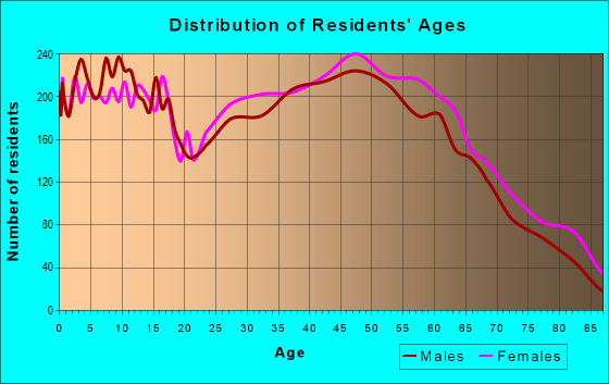 Age and Sex of Residents in zip code 27253