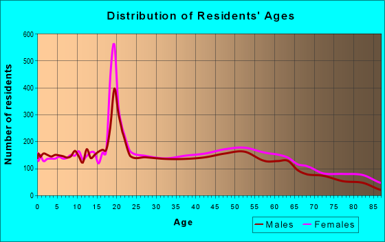 Age and Sex of Residents in zip code 27262