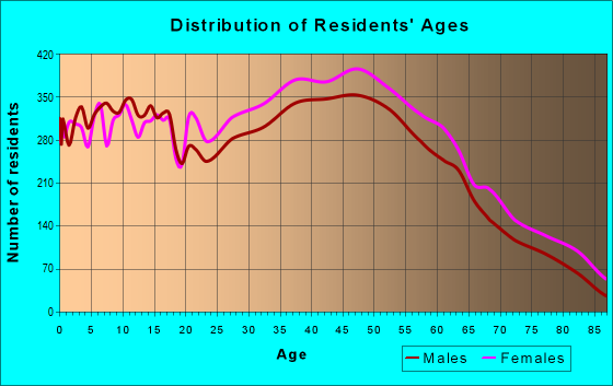 Age and Sex of Residents in zip code 27265