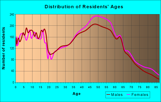 Age and Sex of Residents in zip code 27278