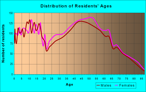 Age and Sex of Residents in zip code 27282