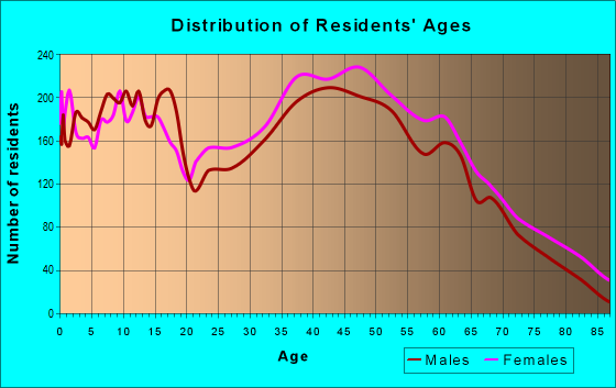 Age and Sex of Residents in zip code 27302