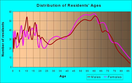 Age and Sex of Residents in zip code 27306