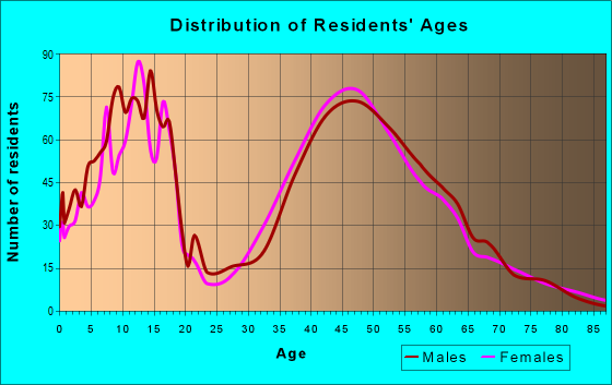 Age and Sex of Residents in zip code 27310