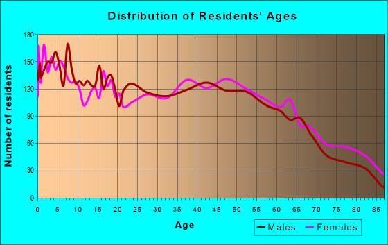 Age and Sex of Residents in zip code 27344