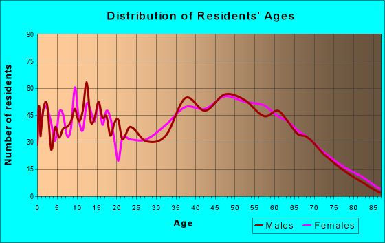 Age and Sex of Residents in zip code 27350
