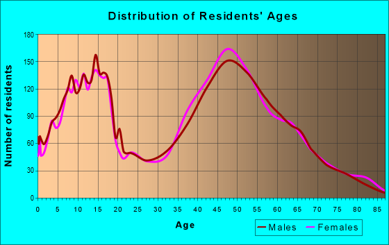 Age and Sex of Residents in zip code 27358