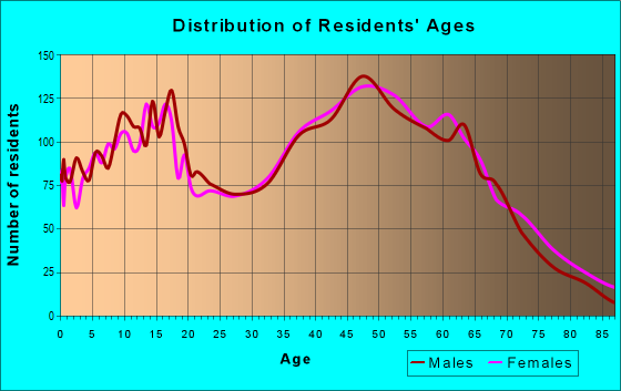 Age and Sex of Residents in zip code 27370