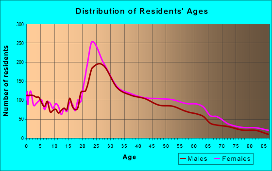 Age and Sex of Residents in zip code 27409