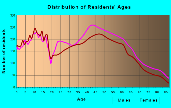 Age and Sex of Residents in zip code 27455