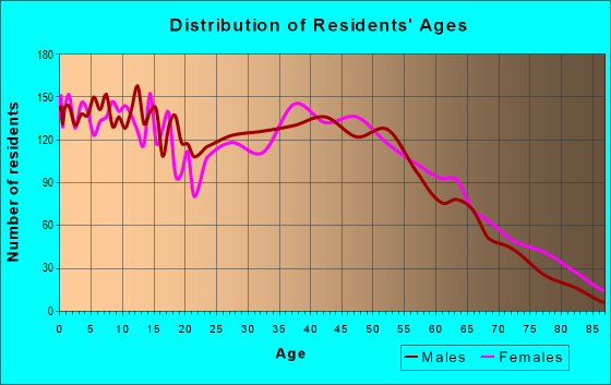 Age and Sex of Residents in zip code 27501