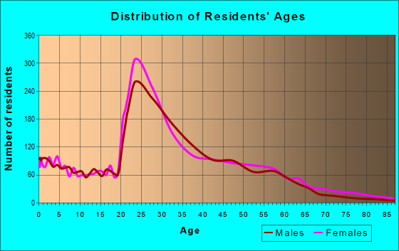 Age and Sex of Residents in zip code 27510