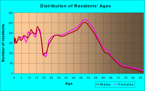Age and Sex of Residents in zip code 27513