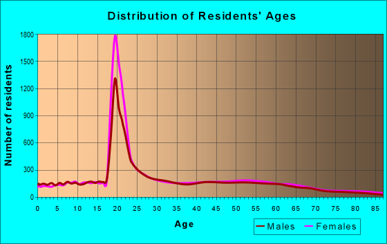 Age and Sex of Residents in zip code 27514