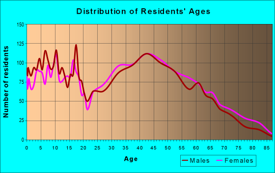 Age and Sex of Residents in zip code 27522