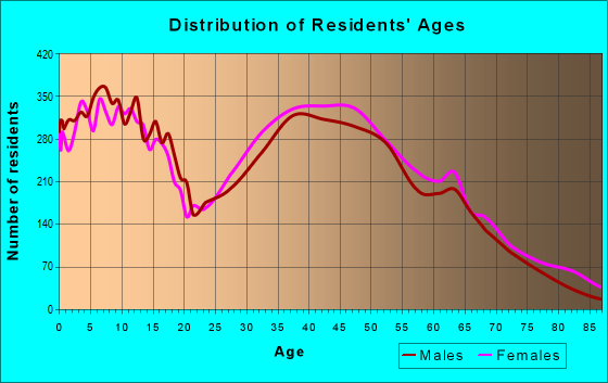 Age and Sex of Residents in zip code 27526