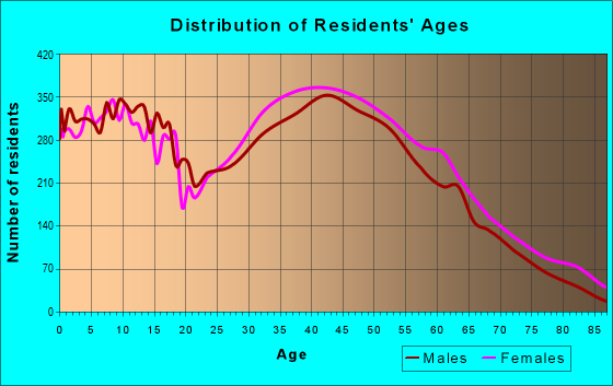 Age and Sex of Residents in zip code 27529