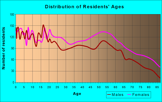 Age and Sex of Residents in zip code 27536