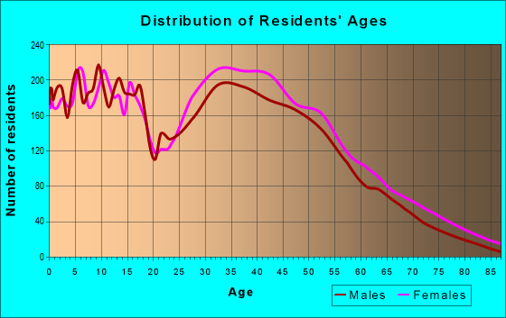 Age and Sex of Residents in zip code 27545