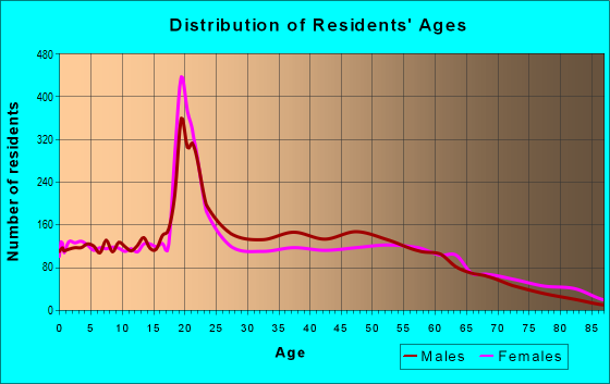 Age and Sex of Residents in zip code 27546