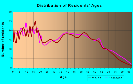 Age and Sex of Residents in zip code 27557