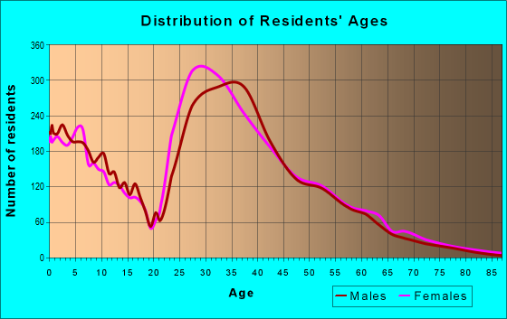 Age and Sex of Residents in zip code 27560