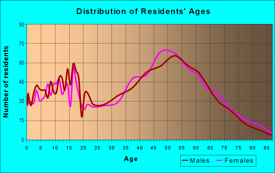 Age and Sex of Residents in zip code 27572
