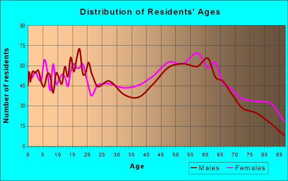 Age and Sex of Residents in zip code 27589